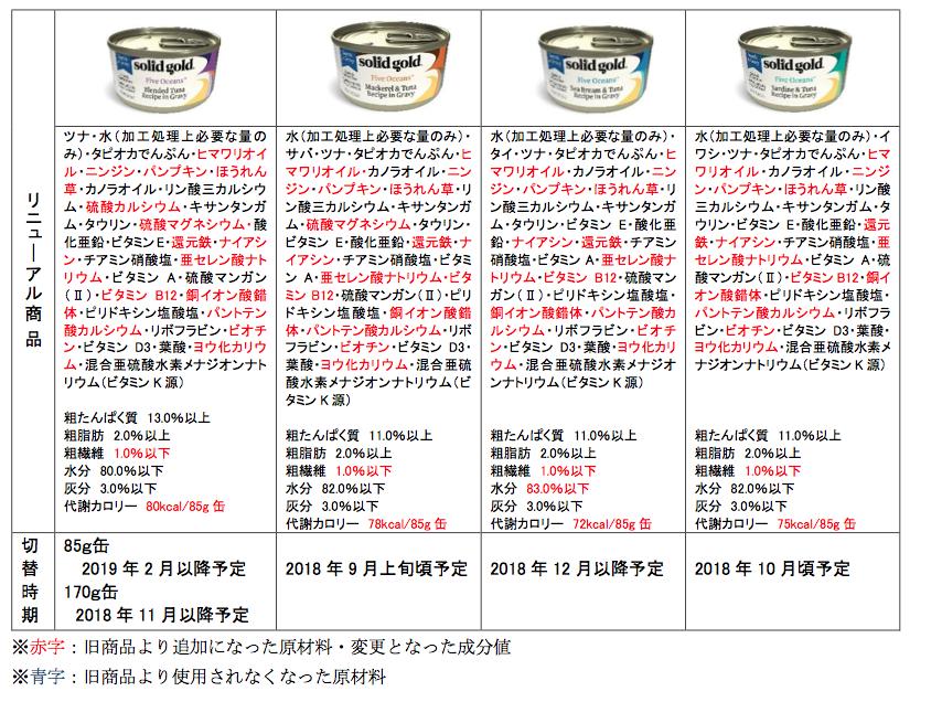 猫用缶詰変更箇所 新商品